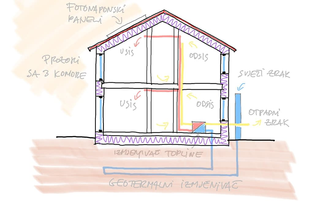nZEB ili Zgrade gotovo nulte energije su novi standard u gradnji